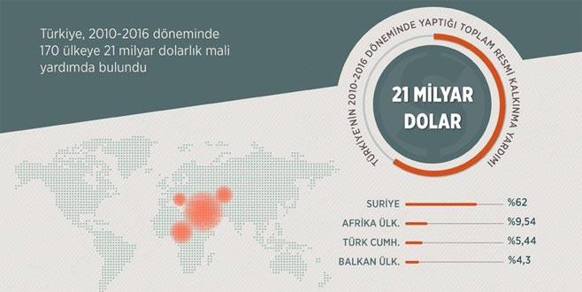 Türkiye'den 170 ülkeye kalkınma yardımı