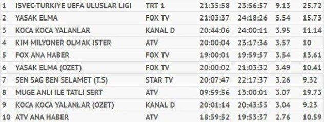 10-eylul-2018-total-reytingler.jpg