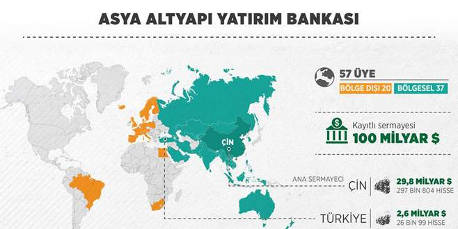 Asya Altyapı Yatırım Bankası'na onay çıktı