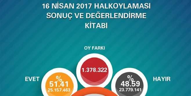 AK Parti'den referandum karnesi