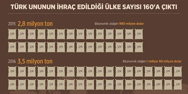 Türk ununun ihraç edildiği ülke sayısı 160'a çıktı