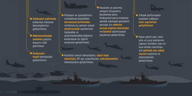Savunmada fark yaratacak 12 yeni proje