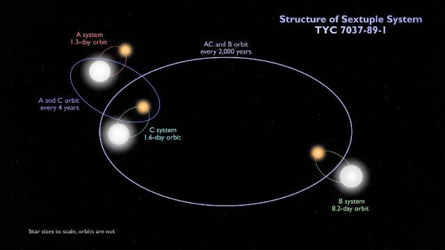 NASA'dan altı yıldızlı sistem keşfi