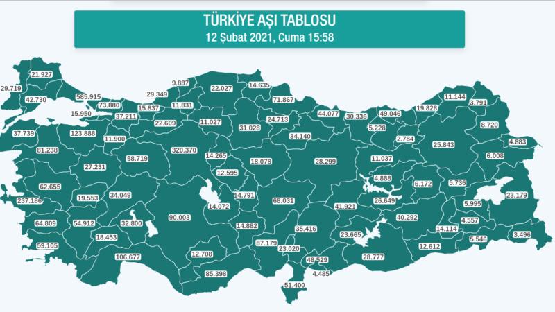 Bursa'da kaç kişi aşılandı! Sağlık Bakanlığı kesin rakamları açıkladı…