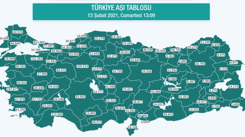 Bursa'da 130 bini aştı! İşte son rakamlar…